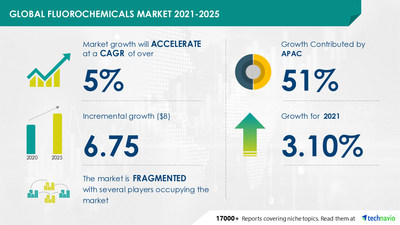 Technavio has announced its latest market research report titled Fluorochemicals Market by Product, End-user, and Geography - Forecast and Analysis 2021-2025