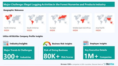 Snapshot of key challenge impacting BizVibe's forest nurseries and products industry group.