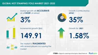 Technavio has announced its latest market research report titled Hot Stamping Foils Market by Product and Geography - Forecast and Analysis 2021-2025