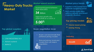 Heavy-Duty Trucks Market Procurement Research Report