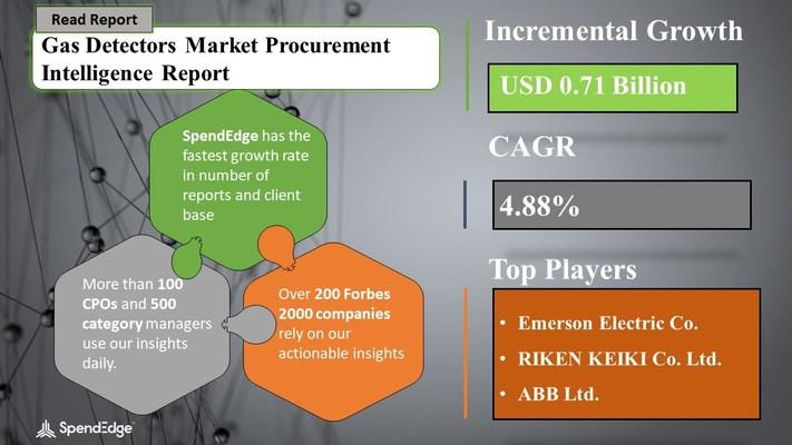 Gas Detectors Market Procurement Research Report