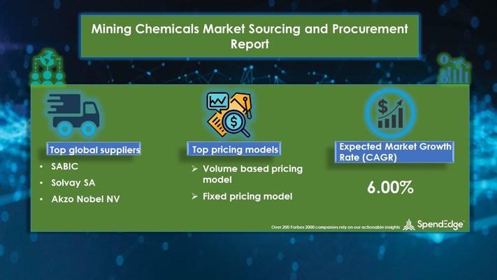 Mining Chemicals Market Procurement Research Report