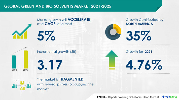 Attractive Opportunities in Green and Bio Solvents Market by Application and Geography - Forecast and Analysis 2021-2025