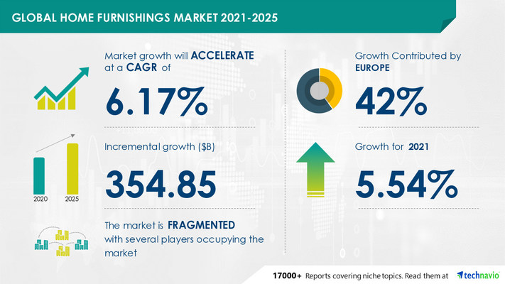 Attractive Opportunities in Home Furnishings Market by Product and Geography - Forecast and Analysis 2021-2025