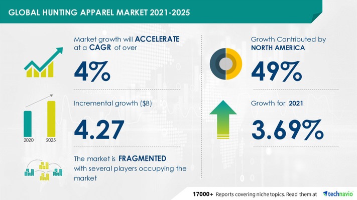Technavio has announced its latest market research report titled Hunting Apparel Market by Distribution Channel and Geography - Forecast and Analysis 2021-2025