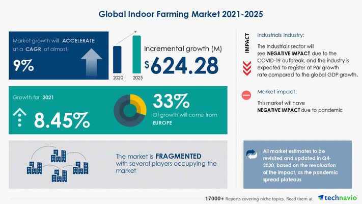 Attractive Opportunities in Indoor Farming Market by Application and Geography - Forecast and Analysis 2021-2025
