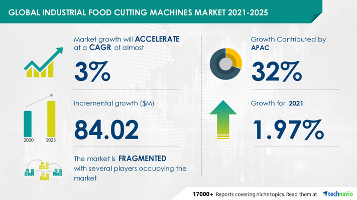 Attractive Opportunities in Industrial Food Cutting Machines Market by Product, Application, and Geography - Forecast and Analysis 2021-2025