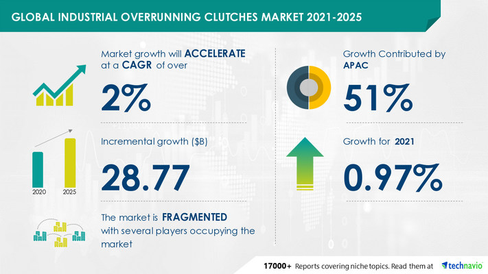 Attractive Opportunities in Industrial Overrunning Clutches Market by Product, End-user, and Geography - Forecast and Analysis 2021-2025